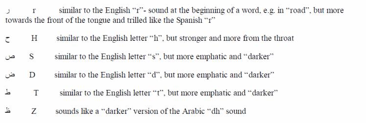 Learning Arabic Through English Pdf